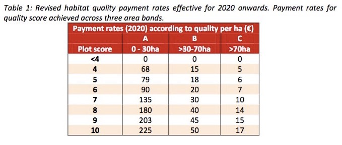 2020 Payment Bands and Rates