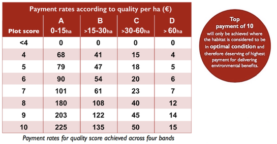 Hab Quality Payment rates chart